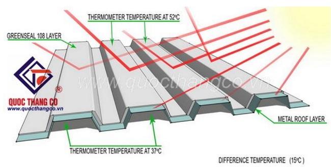 Cơ chế hoạt động của sơn chống nóng 108
